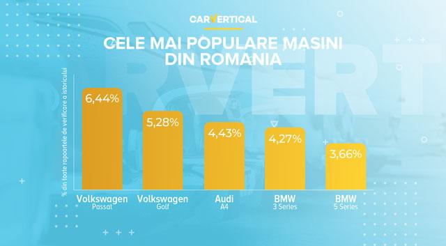 Top 5 modele auto populare în România